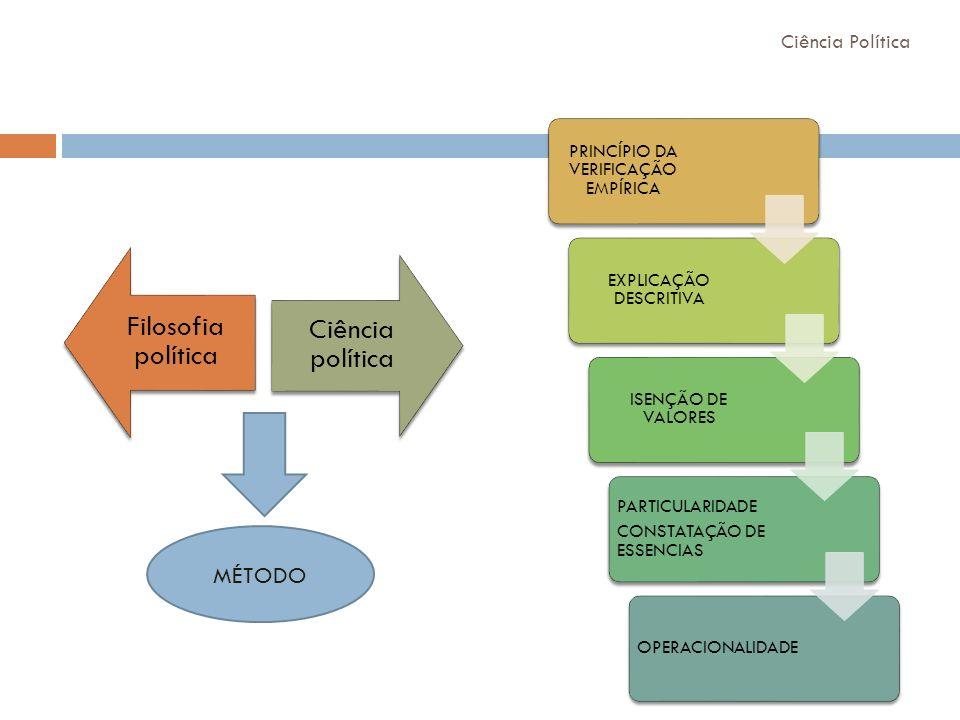 Filosofia política Ciência política MÉTODO PRINCÍPIO DA VERIFICAÇÃO EMPÍRICA EXPLICAÇÃO DESCRITIVA ISENÇÃO DE VALORES PARTICULARIDADE CONSTATAÇÃO DE E