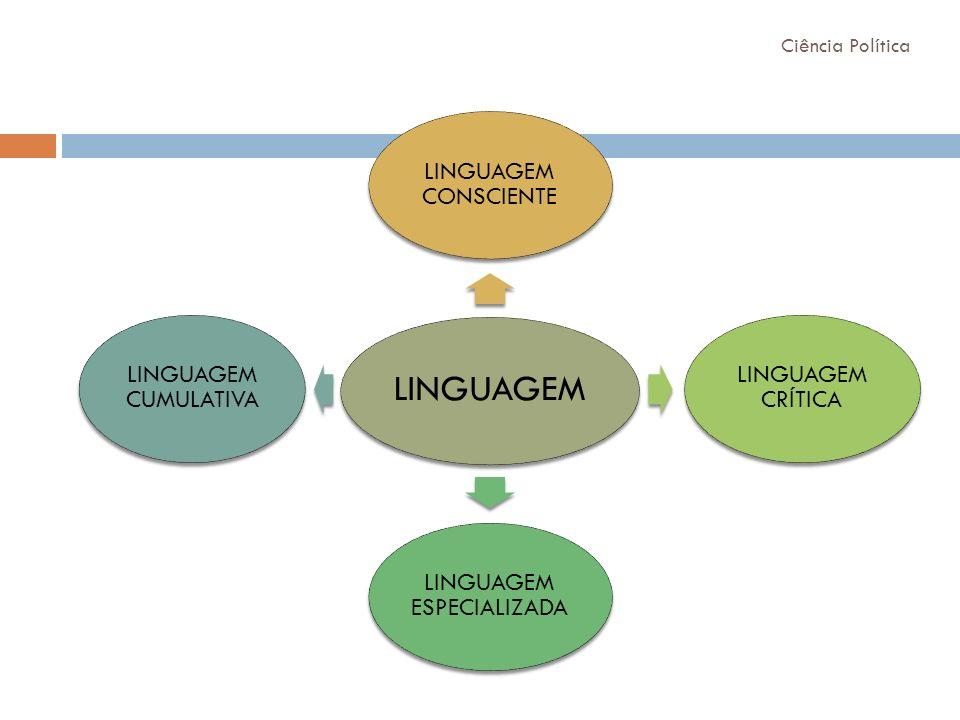 LINGUAGEM LINGUAGEM CONSCIENTE LINGUAGEM CRÍTICA LINGUAGEM ESPECIALIZADA LINGUAGEM CUMULATIVA Ciência Política