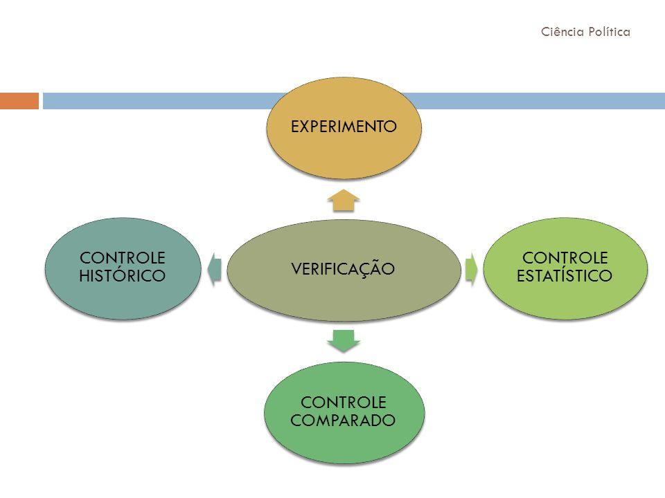VERIFICAÇÃO EXPERIMENTO CONTROLE ESTATÍSTICO CONTROLE COMPARADO CONTROLE HISTÓRICO Ciência Política