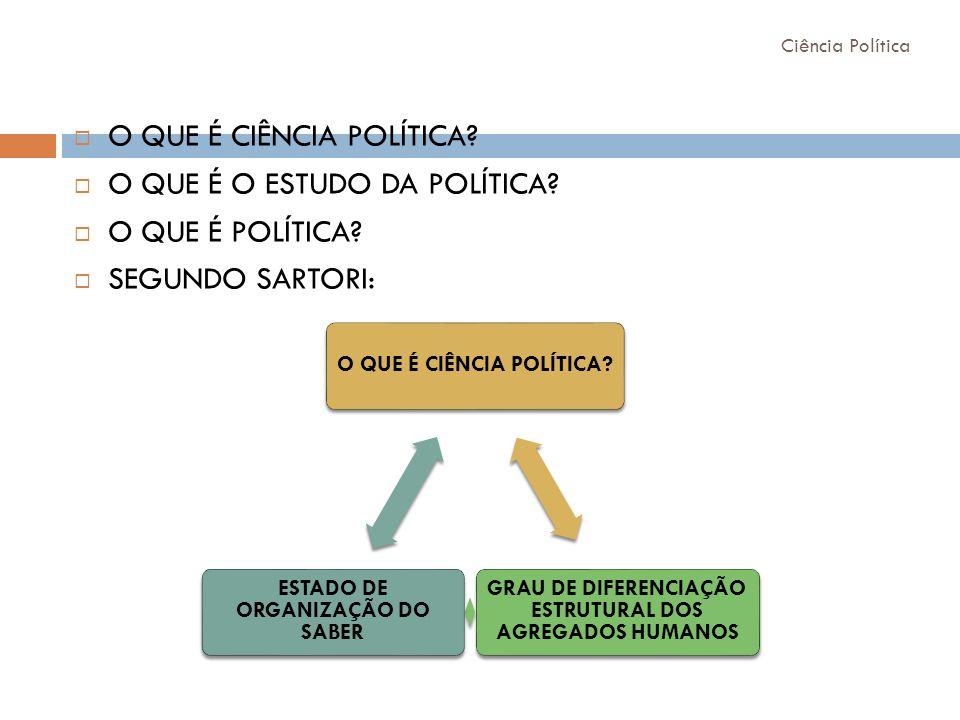 Ciência Política O QUE É CIÊNCIA POLÍTICA? O QUE É O ESTUDO DA POLÍTICA? O QUE É POLÍTICA? SEGUNDO SARTORI: O QUE É CIÊNCIA POLÍTICA? GRAU DE DIFERENC