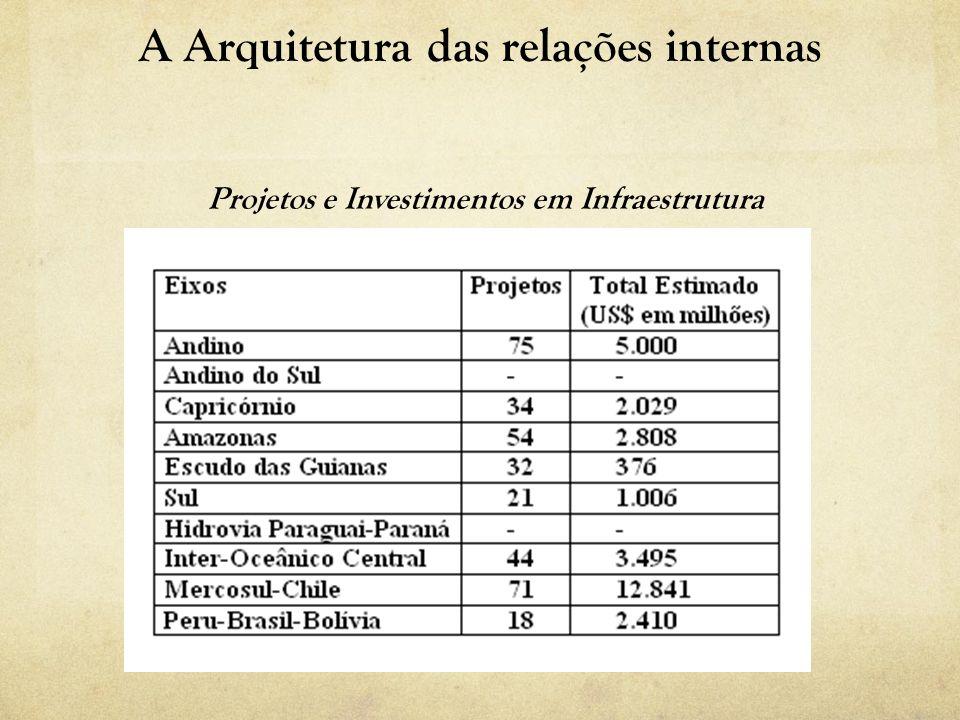 A Arquitetura das relações internas Projetos e Investimentos em Infraestrutura