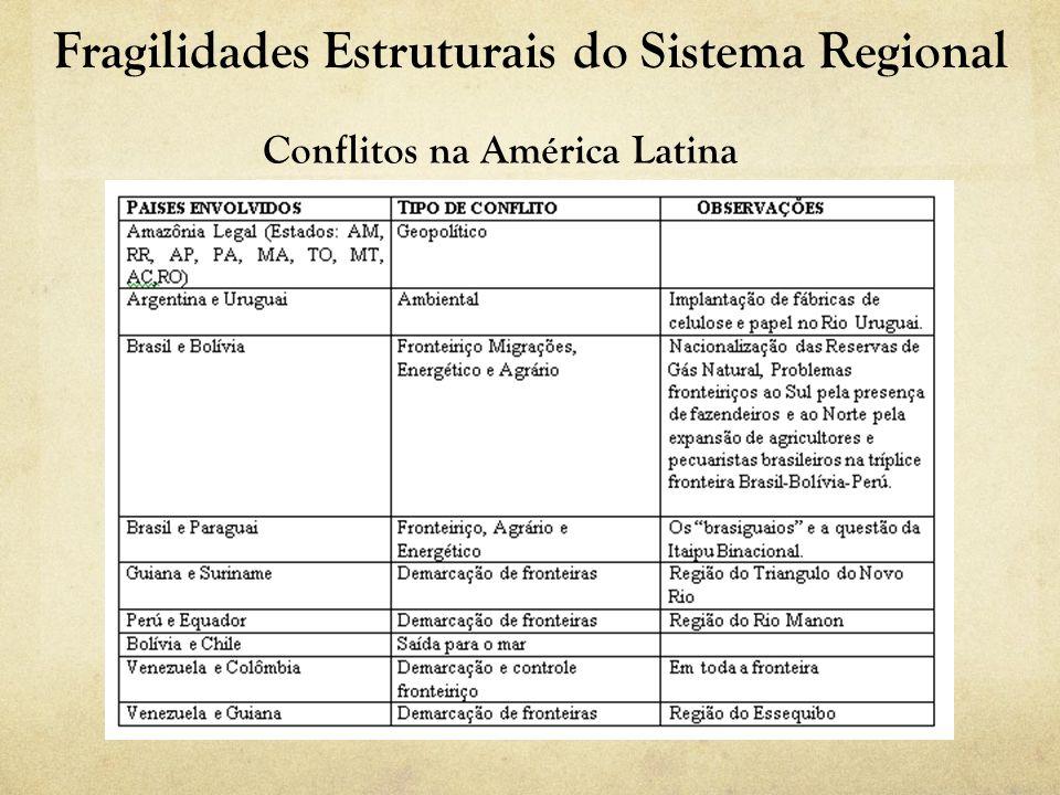 Fragilidades Estruturais do Sistema Regional Conflitos na América Latina