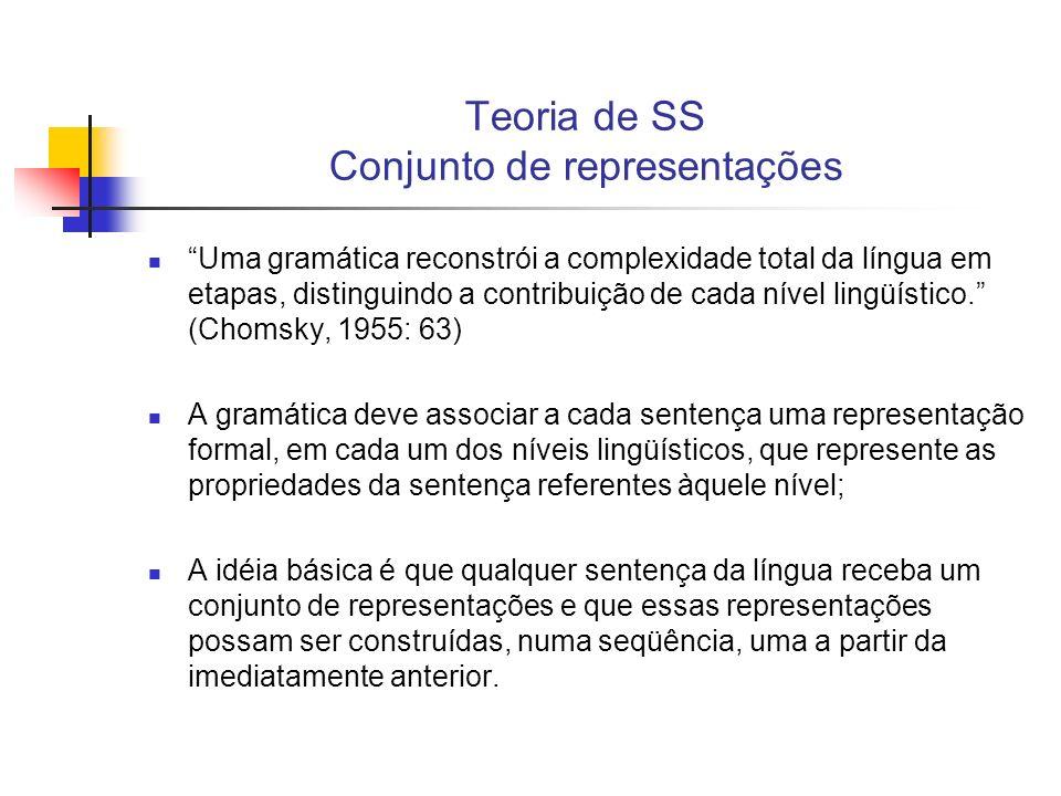 Teoria de SS Conjunto de representações Pedro viu Maria Essa sentença é constituída por um sintagma nominal (SN) seguido de um sintagma verbal (SV); O sintagma verbal é constituído por um verbo (V) seguido de um novo SN; Os SNs são constituídos por nomes próprios (N).