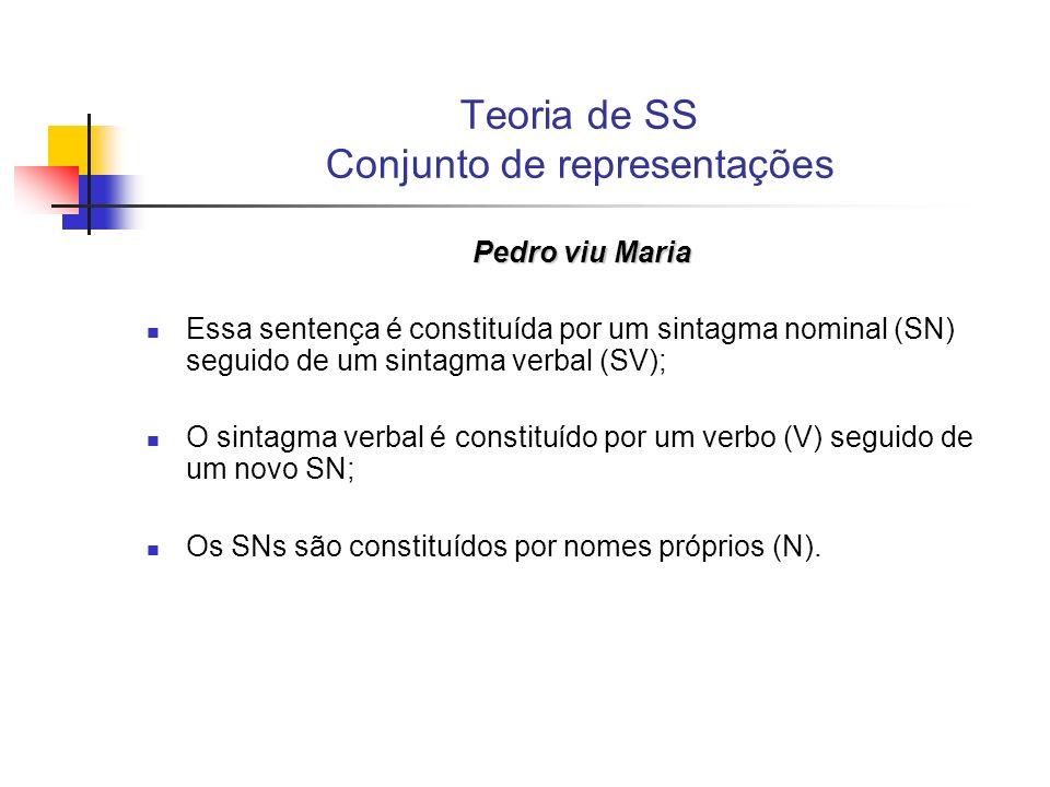 Teoria de SS Conjunto de representações Pedro viu Maria Essa sentença é constituída por um sintagma nominal (SN) seguido de um sintagma verbal (SV); O