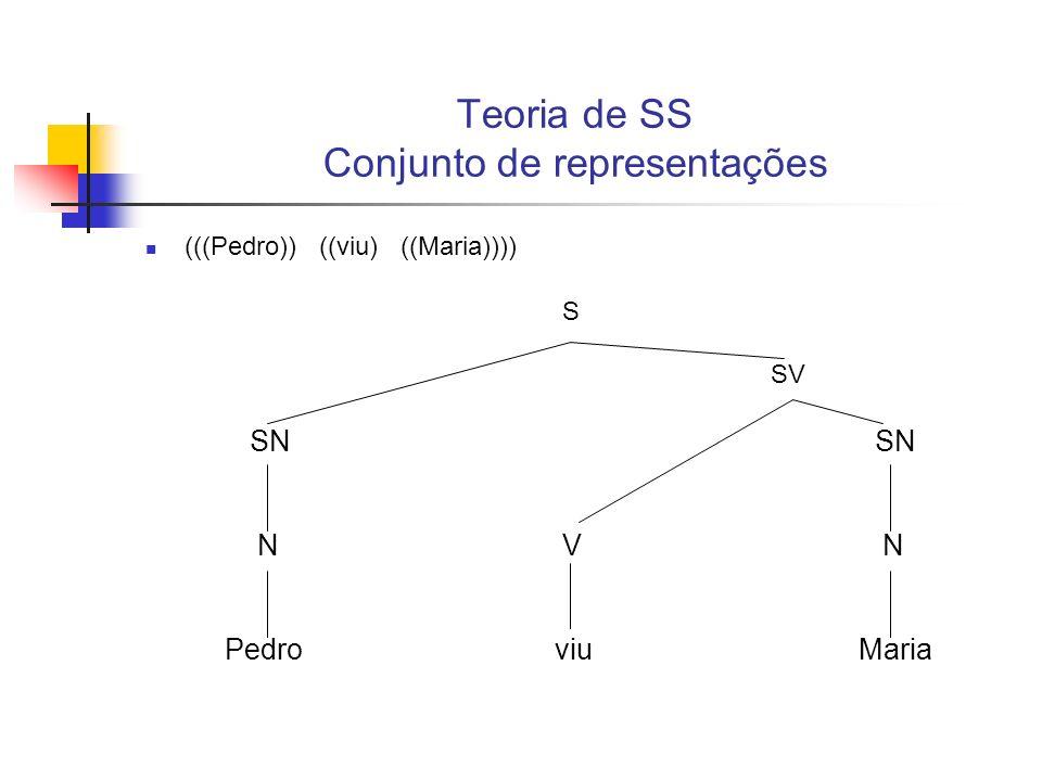 Teoria de SS Conjunto de representações Cada uma das palavras receberá uma representação no nível morfológico e fonológico, o que permitirá a obtenção de uma representação morfológica e fonológica para a sentença, até que a sentença esteja totalmente representada em todos os níveis lingüísticos previstos.