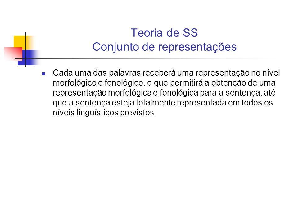 Teoria de SS Gramática de Syntatic Structures E: Sentença F: X 1 Y 1...Estrutura de Frase.