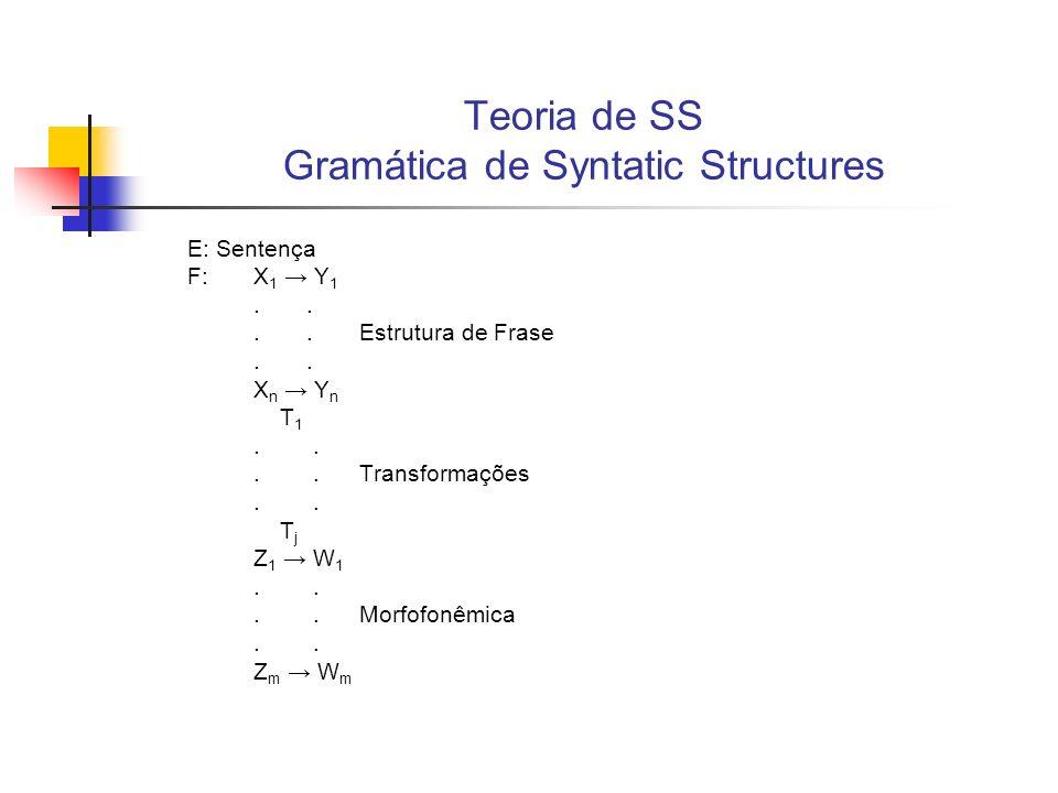 Teoria de SS Nível transformacional Este mecanismo seria então uma representação adequada do sistema computacional, presente na mente/cérebro dos falantes, capaz de determinar, ao menos parcialmente, seus comportamentos lingüísticos; A proposta de Chomsky parece se distanciar das propostas estruturalistas pelo acréscimo do nível transformacional; Harris (1952), um dos representantes do estruturalismo americano, já utilizava regras transformacionais para a análise das línguas naturais, entretanto, o sentido de transformação de Chomsky é distinto da noção de transformação de Harris; Noção de transformação harrisiana Noção de transformação harrisiana: pareia conjunto de sentenças; Noção de transformação chomskiana Noção de transformação chomskiana: mapeia a estrutura de uma sentença num determinado estágio derivacional em outra estrutura da mesma sentença obtendo um outro estágio derivacional, ou seja, não são mecanismos construídos para a obtenção de pares de sentenças.