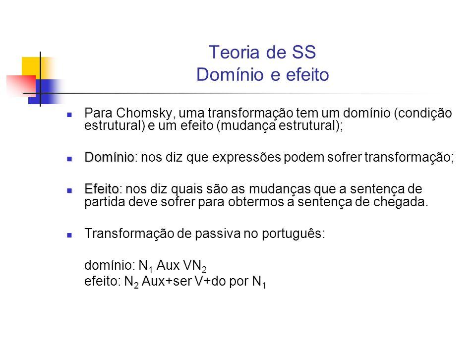 Teoria de SS Domínio e efeito Para Chomsky, uma transformação tem um domínio (condição estrutural) e um efeito (mudança estrutural); Domínio Domínio: