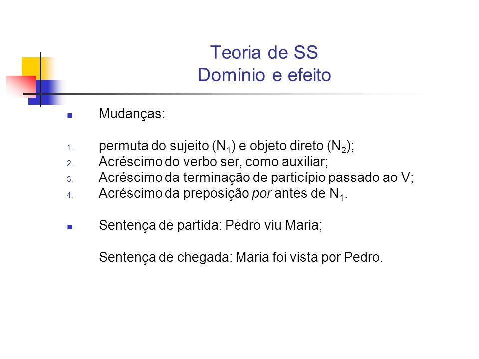 Teoria de SS Domínio e efeito Mudanças: 1. permuta do sujeito (N 1 ) e objeto direto (N 2 ); 2. Acréscimo do verbo ser, como auxiliar; 3. Acréscimo da