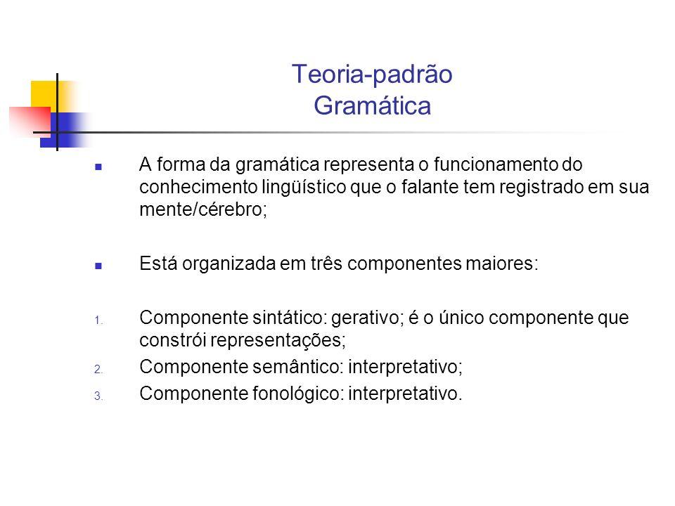 Teoria-padrão Gramática A forma da gramática representa o funcionamento do conhecimento lingüístico que o falante tem registrado em sua mente/cérebro;