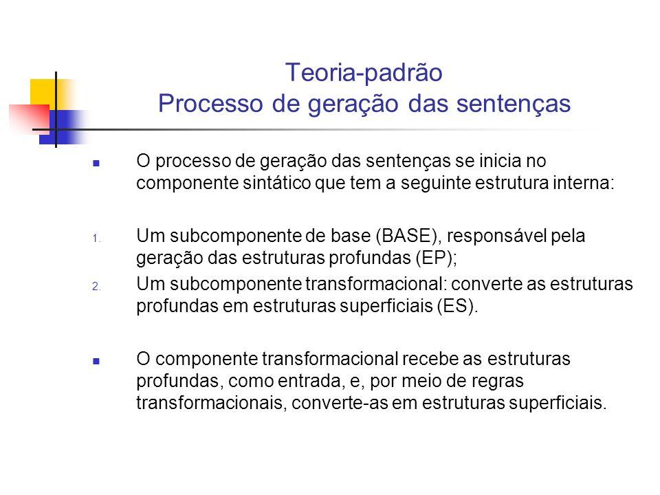 Teoria-padrão Processo de geração das sentenças O componente semântico associa interpretações semânticas às EPs, e o componente fonológico associa interpretações fonéticas às ESs; O componente sintático é o componente central da gramática: permite o estabelecimento das relações entre o conteúdo semântico e a forma fonética das expressões lingüísticas; Gramática entendida como um sistema de regras que une os sinais fonéticos às interpretações semânticas (Chomsky, 1966:12)