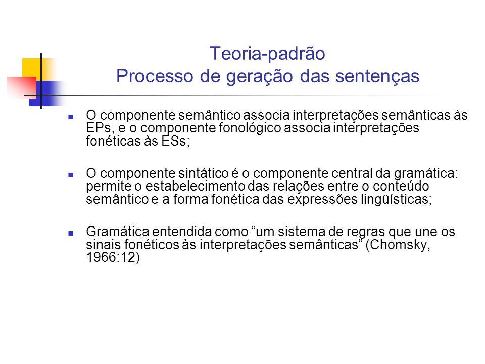 Teoria-padrão Processo de geração das sentenças O componente semântico associa interpretações semânticas às EPs, e o componente fonológico associa int