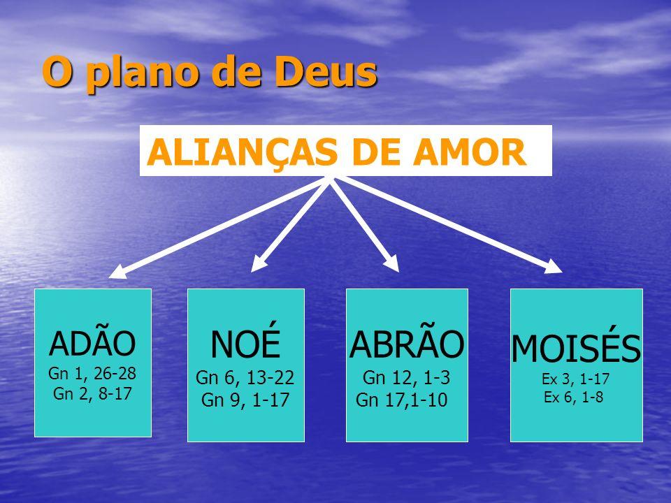 O plano de Deus ALIANÇAS DE AMOR ADÃO Gn 1, 26-28 Gn 2, 8-17 NOÉ Gn 6, 13-22 Gn 9, 1-17 ABRÃO Gn 12, 1-3 Gn 17,1-10 MOISÉS Ex 3, 1-17 Ex 6, 1-8