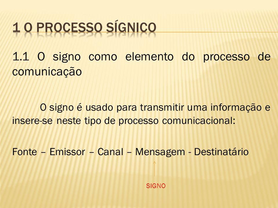 1.1 O signo como elemento do processo de comunicação O signo é usado para transmitir uma informação e insere-se neste tipo de processo comunicacional: