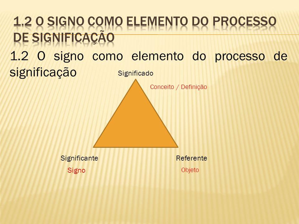 Significado ReferenteSignificante Conceito / Definição Objeto Signo 1.2 O signo como elemento do processo de significação