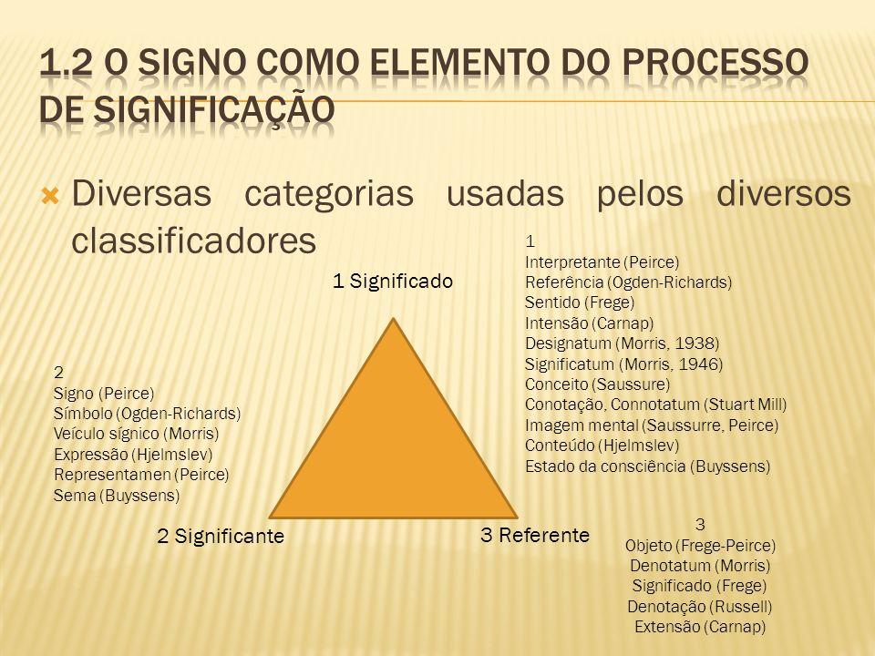 Diversas categorias usadas pelos diversos classificadores 1 Significado 2 Significante 3 Referente 1 Interpretante (Peirce) Referência (Ogden-Richards) Sentido (Frege) Intensão (Carnap) Designatum (Morris, 1938) Significatum (Morris, 1946) Conceito (Saussure) Conotação, Connotatum (Stuart Mill) Imagem mental (Saussurre, Peirce) Conteúdo (Hjelmslev) Estado da consciência (Buyssens) 2 Signo (Peirce) Símbolo (Ogden-Richards) Veículo sígnico (Morris) Expressão (Hjelmslev) Representamen (Peirce) Sema (Buyssens) 3 Objeto (Frege-Peirce) Denotatum (Morris) Significado (Frege) Denotação (Russell) Extensão (Carnap)