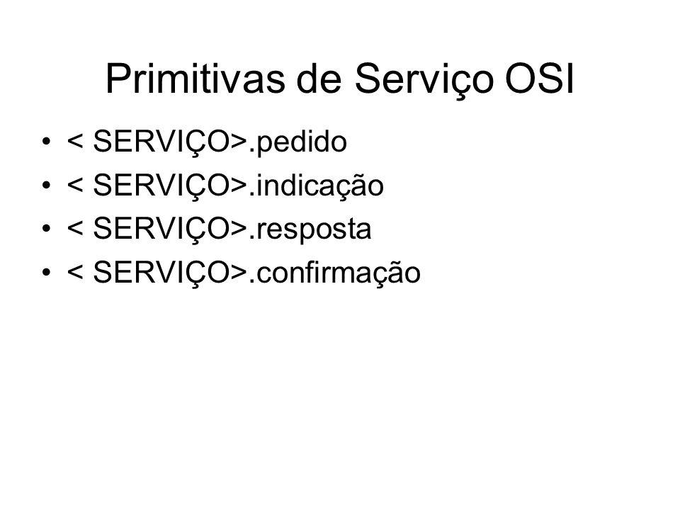 Primitivas de Serviço OSI.pedido.indicação.resposta.confirmação