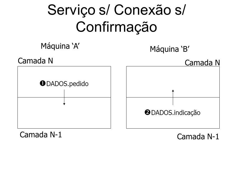 Serviço s/ Conexão s/ Confirmação DADOS.pedido DADOS.indicação Camada N Camada N-1 Camada N Camada N-1 Máquina A Máquina B