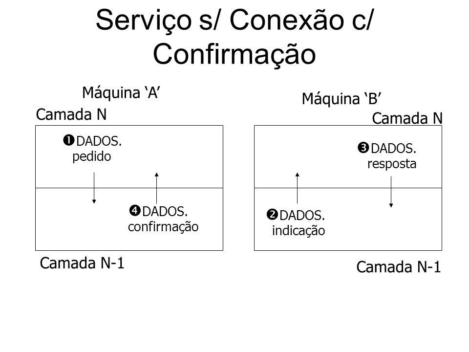 Serviço s/ Conexão c/ Confirmação DADOS. pedido DADOS. resposta Camada N Camada N-1 DADOS. confirmação DADOS. indicação Camada N Camada N-1 Máquina A