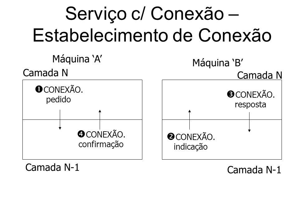 Serviço c/ Conexão – Estabelecimento de Conexão CONEXÃO. pedido CONEXÃO. resposta Camada N Camada N-1 CONEXÃO. confirmação CONEXÃO. indicação Camada N