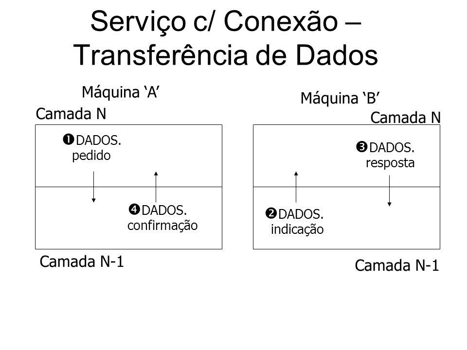 Serviço c/ Conexão – Transferência de Dados DADOS. pedido DADOS. resposta Camada N Camada N-1 DADOS. confirmação DADOS. indicação Camada N Camada N-1