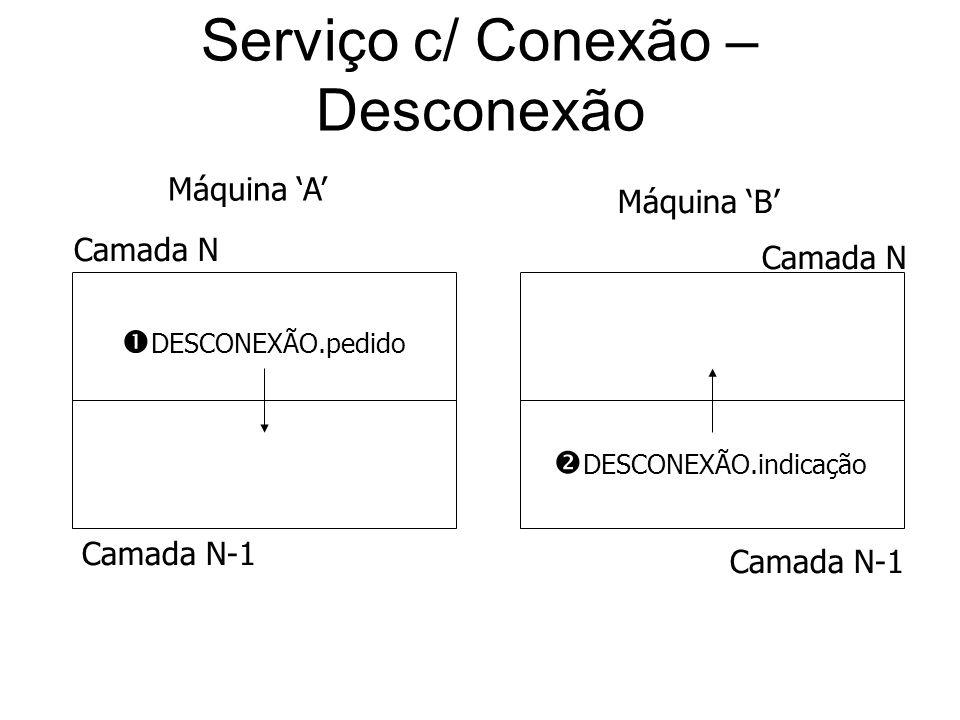 Serviço c/ Conexão – Desconexão DESCONEXÃO.pedido DESCONEXÃO.indicação Camada N Camada N-1 Camada N Camada N-1 Máquina A Máquina B