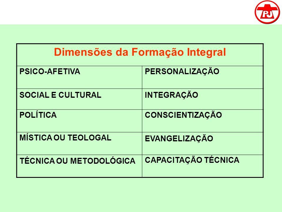 Dimensões da Formação Integral PSICO-AFETIVAPERSONALIZAÇÃO SOCIAL E CULTURALINTEGRAÇÃO POLÍTICACONSCIENTIZAÇÃO MÍSTICA OU TEOLOGAL EVANGELIZAÇÃO TÉCNI