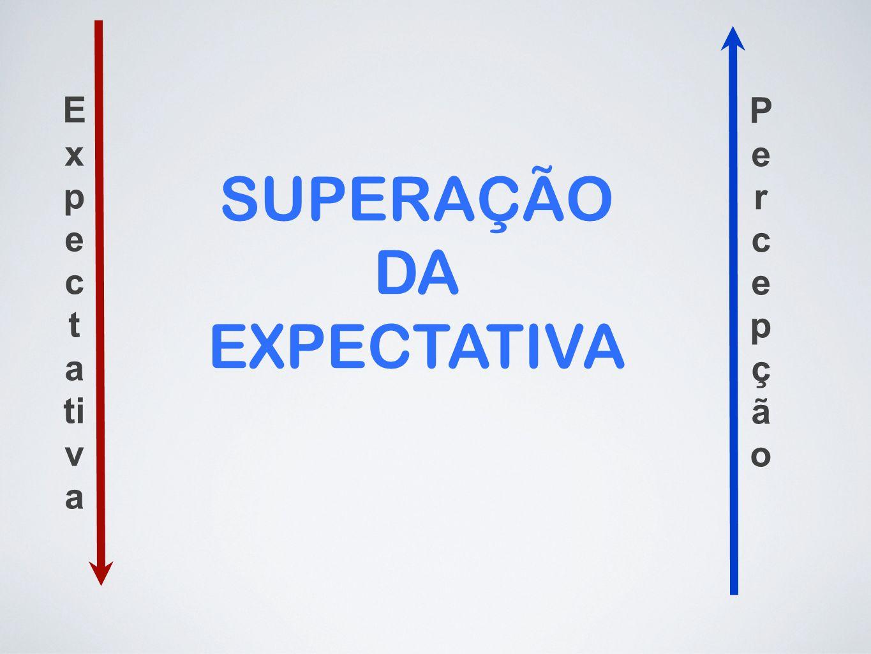 E x p e c t a ti v a PercepçãoPercepção SUPERAÇÃO DA EXPECTATIVA