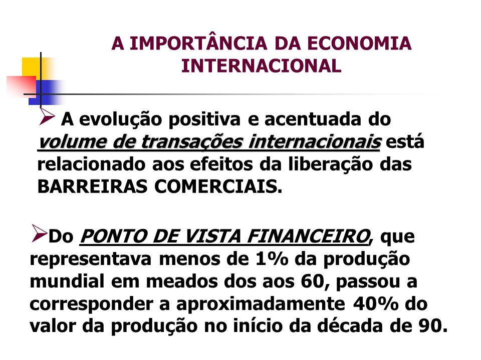 volume de transações internacionais A evolução positiva e acentuada do volume de transações internacionais está relacionado aos efeitos da liberação d