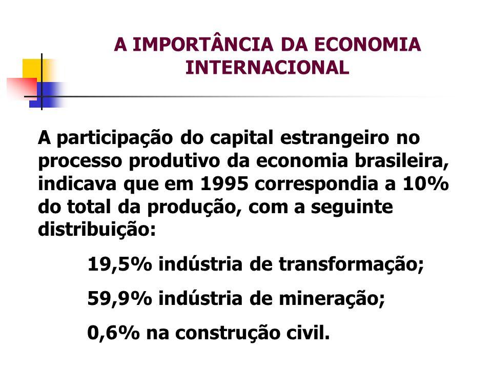 A IMPORTÂNCIA DA ECONOMIA INTERNACIONAL A participação do capital estrangeiro no processo produtivo da economia brasileira, indicava que em 1995 corre