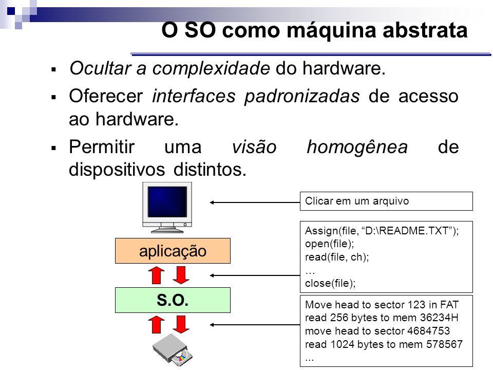 Ocultar a complexidade do hardware. Oferecer interfaces padronizadas de acesso ao hardware. Permitir uma visão homogênea de dispositivos distintos. O