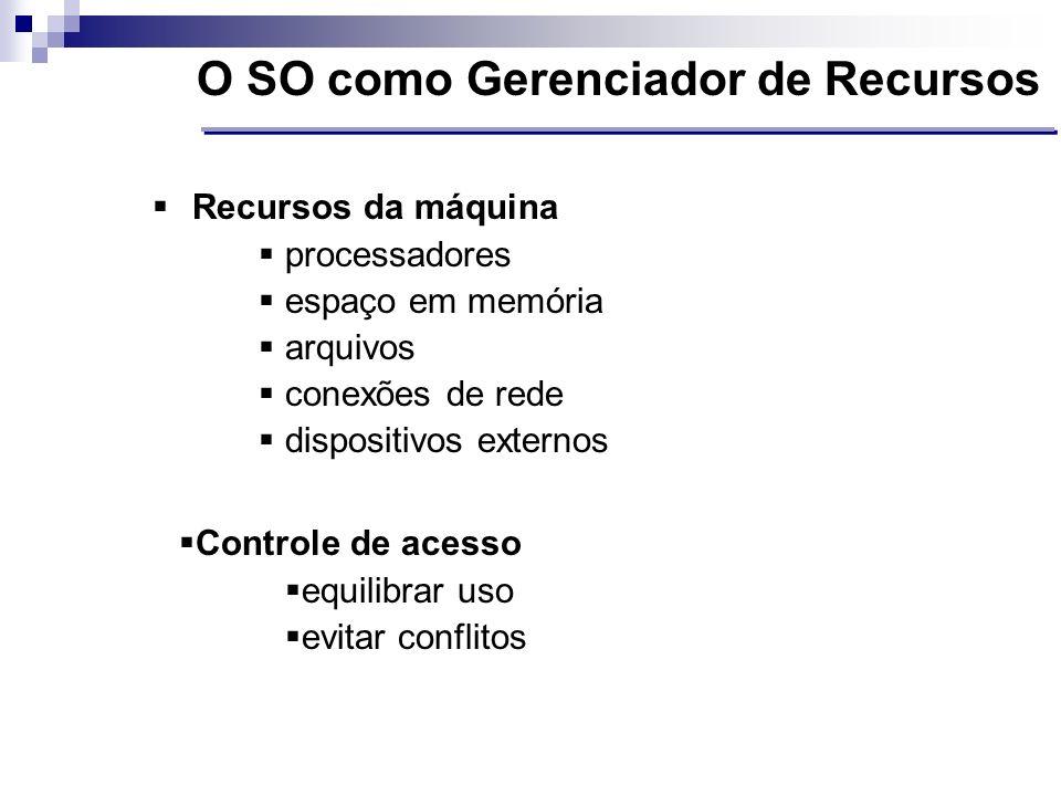 Recursos da máquina processadores espaço em memória arquivos conexões de rede dispositivos externos O SO como Gerenciador de Recursos Controle de aces
