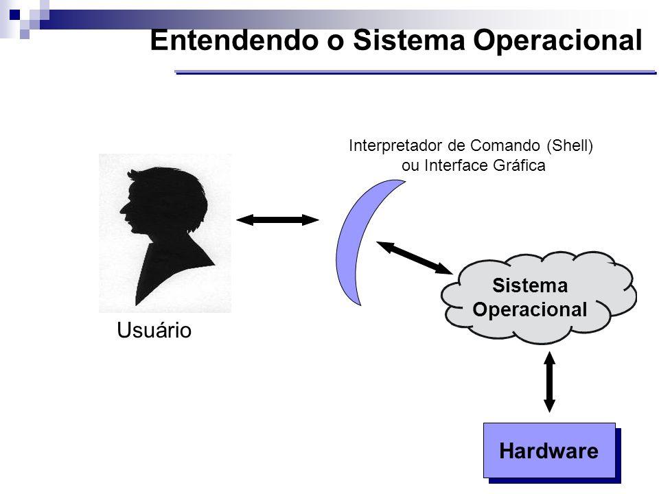 Entendendo o Sistema Operacional Hardware Usuário Sistema Operacional Interpretador de Comando (Shell) ou Interface Gráfica