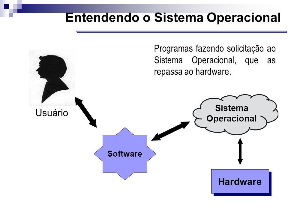 Entendendo o Sistema Operacional Hardware Usuário Sistema Operacional Software Programas fazendo solicitação ao Sistema Operacional, que as repassa ao