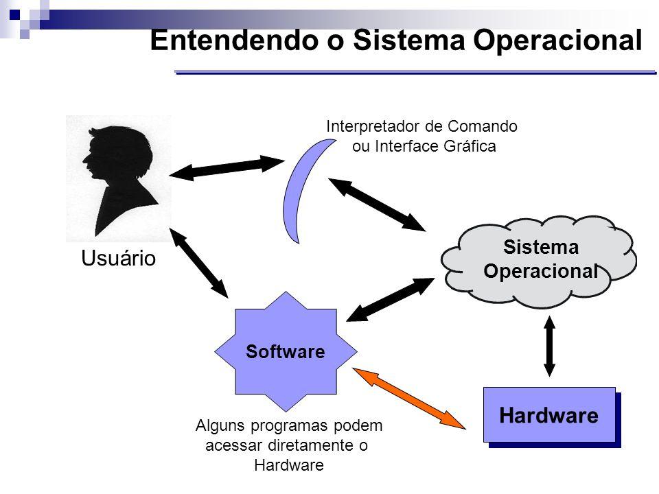 Entendendo o Sistema Operacional Hardware Usuário Sistema Operacional Software Interpretador de Comando ou Interface Gráfica Alguns programas podem ac