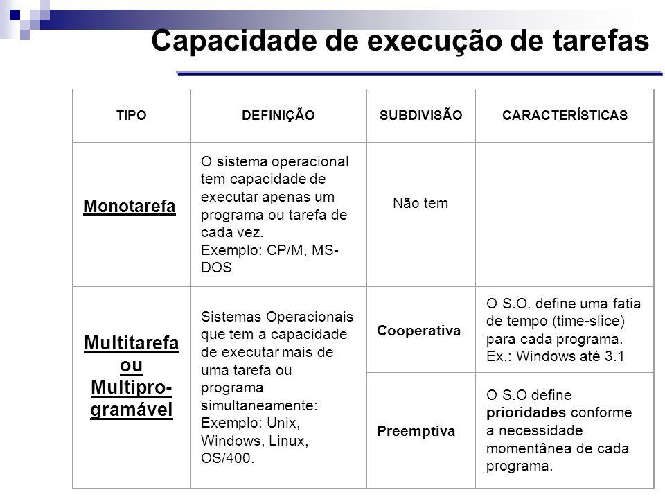 Capacidade de execução de tarefas TIPODEFINIÇÃOSUBDIVISÃOCARACTERÍSTICAS Monotarefa O sistema operacional tem capacidade de executar apenas um program