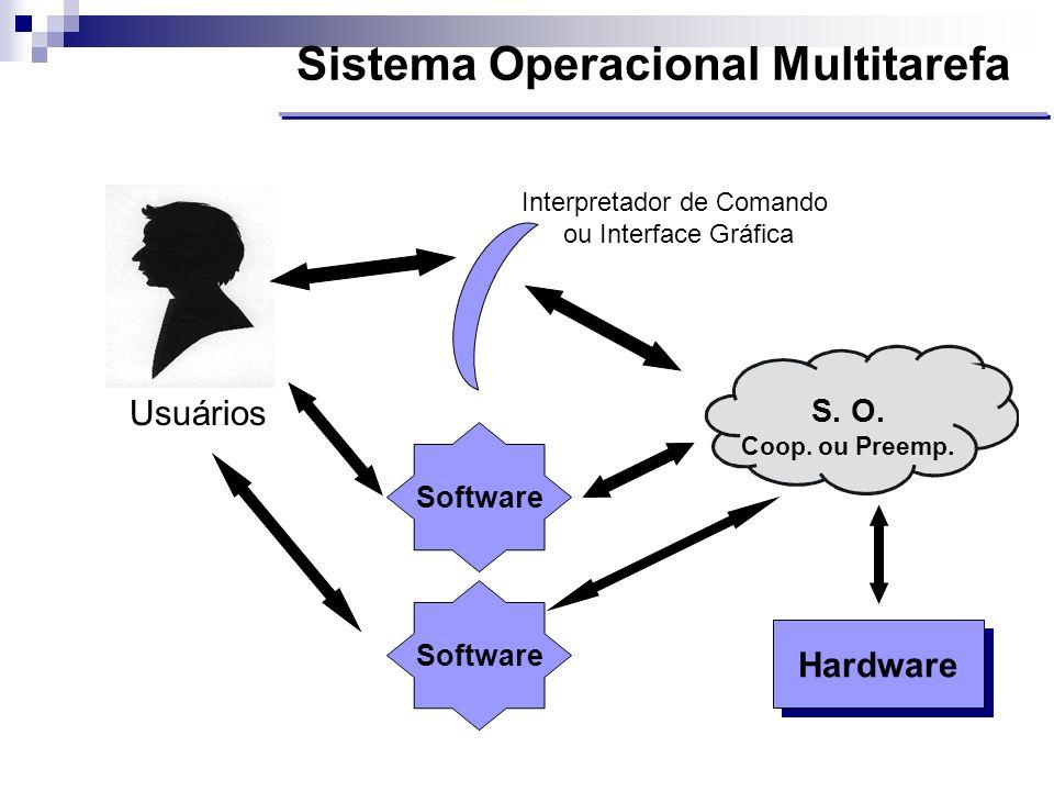 Sistema Operacional Multitarefa Hardware Usuários S. O. Coop. ou Preemp. Software Interpretador de Comando ou Interface Gráfica Software