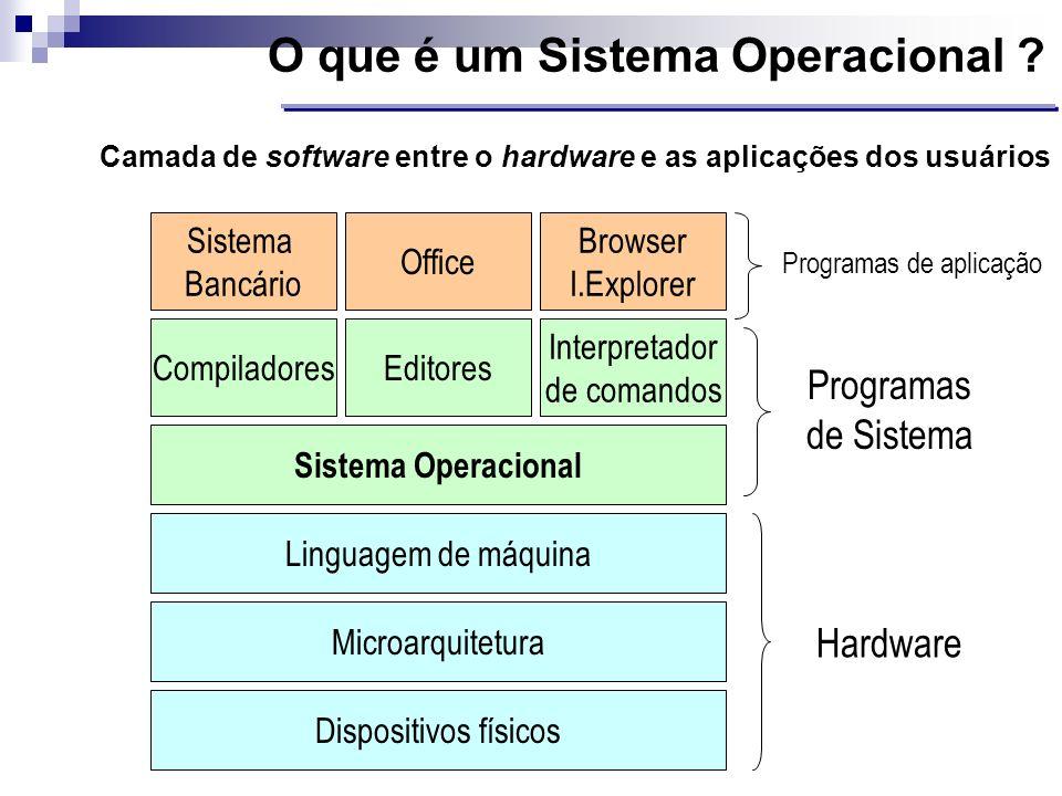 O que é um Sistema Operacional ? Camada de software entre o hardware e as aplicações dos usuários CompiladoresEditores Interpretador de comandos Siste