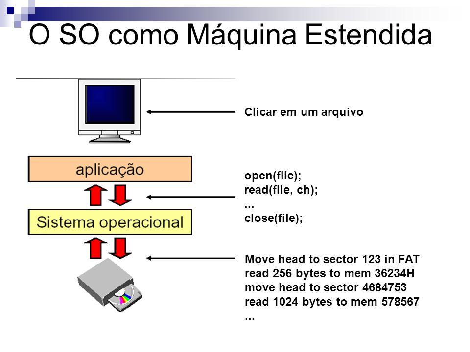 O SO como Máquina Estendida Clicar em um arquivo open(file); read(file, ch);... close(file); Move head to sector 123 in FAT read 256 bytes to mem 3623