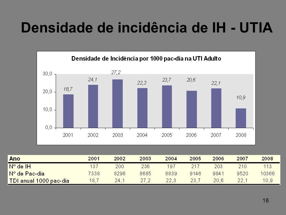 Densidade de incidência de IH - UTIA 16