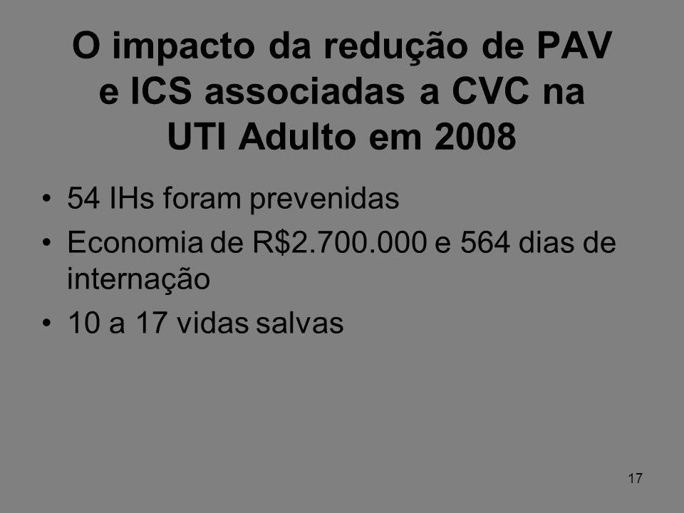 O impacto da redução de PAV e ICS associadas a CVC na UTI Adulto em 2008 54 IHs foram prevenidas Economia de R$2.700.000 e 564 dias de internação 10 a 17 vidas salvas 17