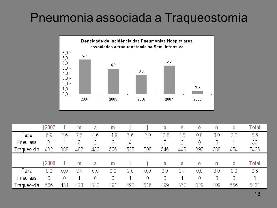 Pneumonia associada a Traqueostomia 18