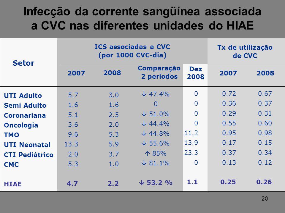 Setor 2007 2008 Comparação 2 períodos Tx de utilização de CVC 2008 UTI Adulto Semi Adulto Coronariana Oncologia TMO UTI Neonatal CTI Pediátrico CMC HIAE ICS associadas a CVC (por 1000 CVC-dia) 2007 5.7 1.6 5.1 3.6 9.6 13.3 2.0 5.3 4.7 3.0 1.6 2.5 2.0 5.3 5.9 3.7 1.0 2.2 47.4% 0 51.0% 44.4% 44.8% 55.6% 85% 81.1% 53.2 % 0.72 0.36 0.29 0.55 0.95 0.17 0.37 0.13 0.25 0.67 0.37 0.31 0.60 0.98 0.15 0.34 0.12 0.26 Infecção da corrente sangüínea associada a CVC nas diferentes unidades do HIAE 0 11.2 13.9 23.3 0 1.1 Dez 2008 20