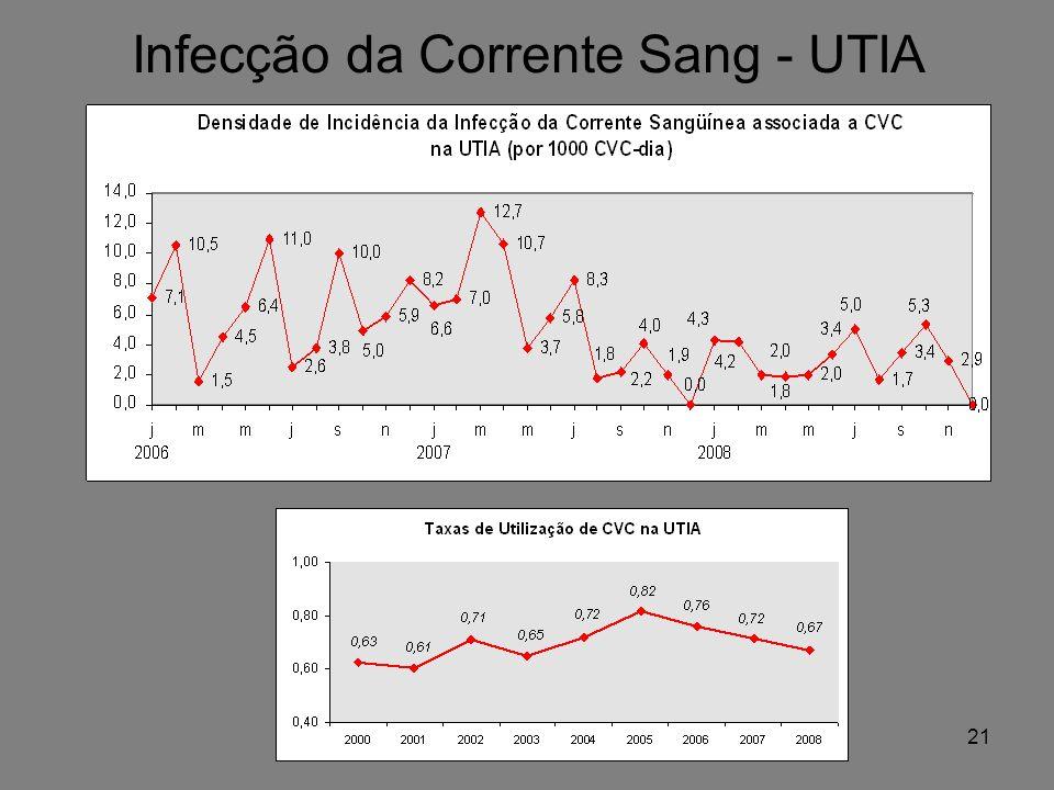 Infecção da Corrente Sang - UTIA 21