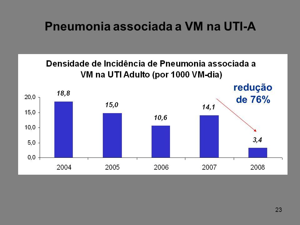 Pneumonia associada a VM na UTI-A redução de 76% 23