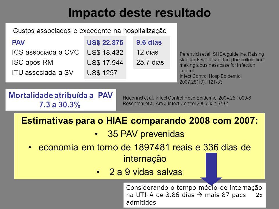 Impacto deste resultado Estimativas para o HIAE comparando 2008 com 2007: 35 PAV prevenidas economia em torno de 1897481 reais e 336 dias de internação 2 a 9 vidas salvas Custos associados e excedente na hospitalização PAV ICS associada a CVC ISC após RM ITU associada a SV US$ 22,875 US$ 18,432 US$ 17,944 US$ 1257 9.6 dias 12 dias 25.7 dias Perenvich et al.
