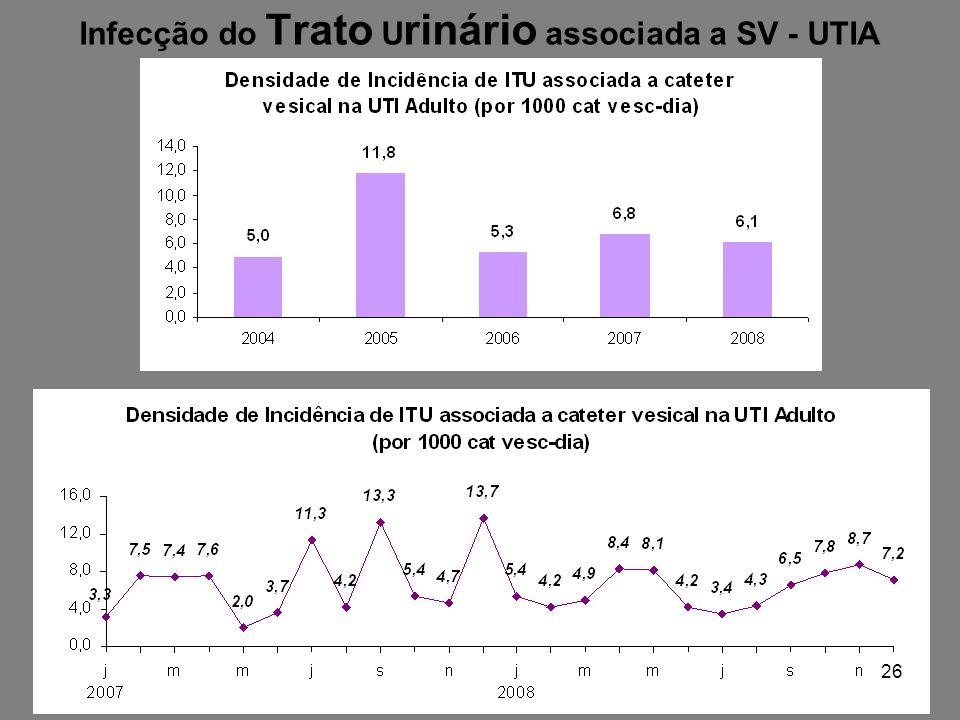 Infecção do Trato U rinário associada a SV - UTIA 26