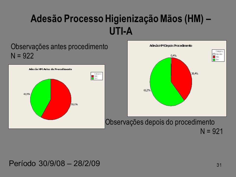 Adesão Processo Higienização Mãos (HM) – UTI-A Observações antes procedimento N = 922 Observações depois do procedimento N = 921 Período 30/9/08 – 28/2/09 31