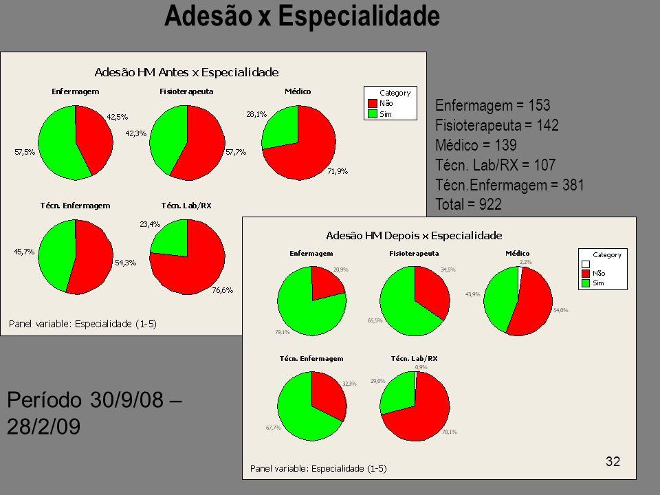 Adesão x Especialidade Enfermagem = 153 Fisioterapeuta = 142 Médico = 139 Técn.