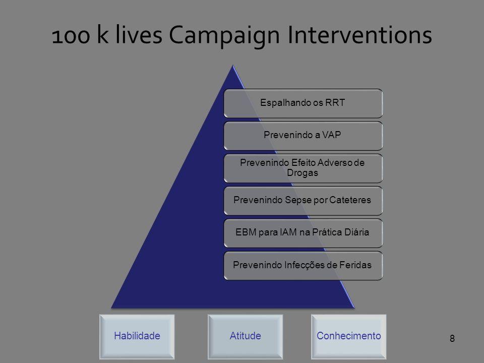 Espalhando os RRTPrevenindo a VAP Prevenindo Efeito Adverso de Drogas Prevenindo Sepse por CateteresEBM para IAM na Prática DiáriaPrevenindo Infecções de Feridas AtitudeHabilidadeConhecimento 100 k lives Campaign Interventions 8